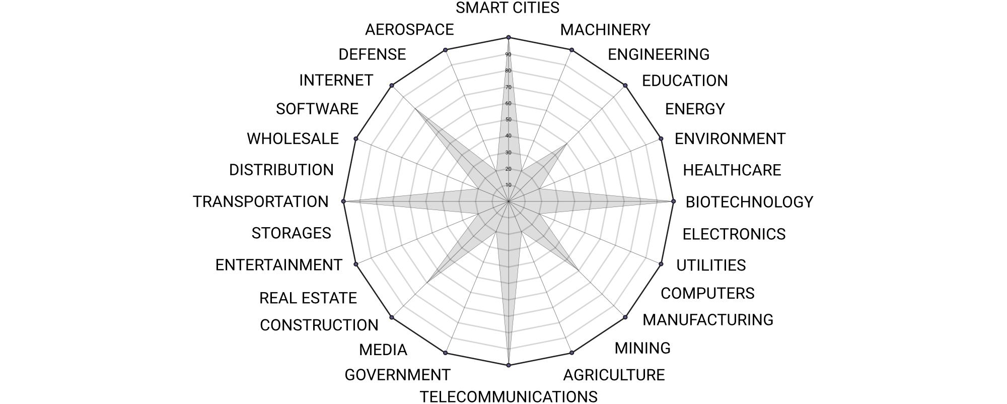 smart city tenders business industries cities procurement tenders smart city enterprise now